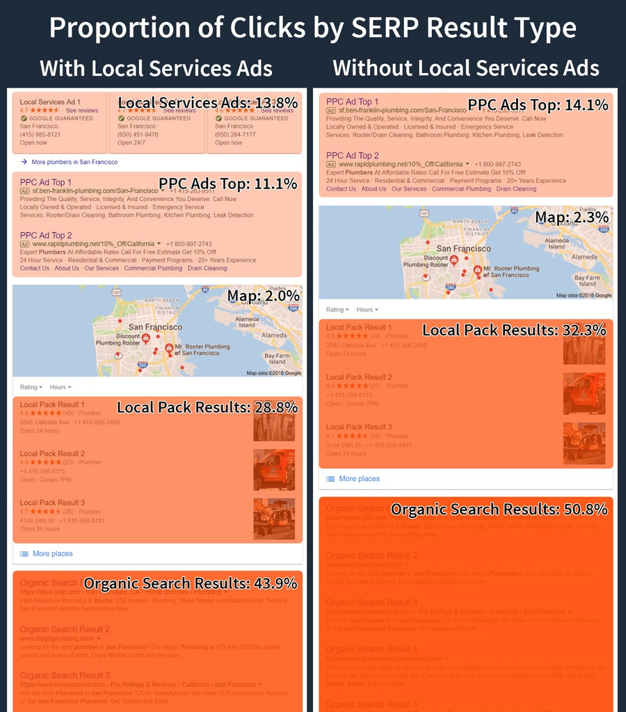 Local SEO Heatmap